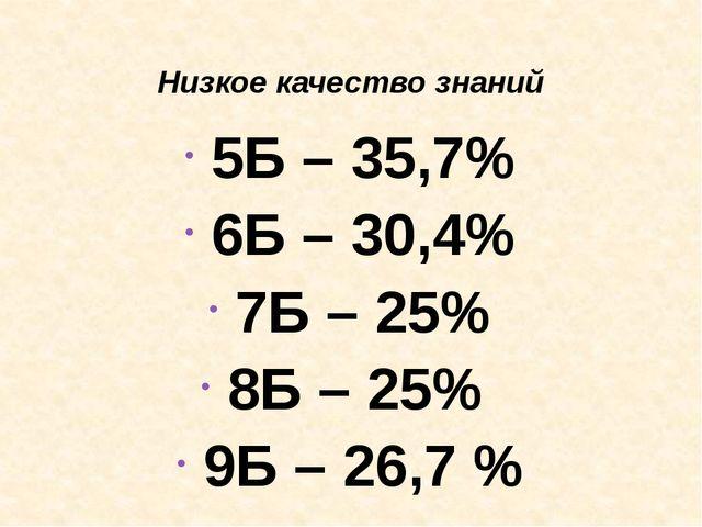 Низкое качество знаний 5Б – 35,7% 6Б – 30,4% 7Б – 25% 8Б – 25% 9Б – 26,7 %