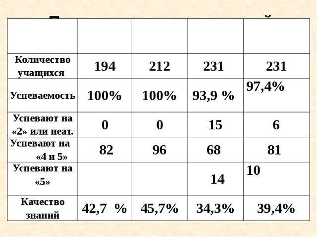 Показатели качества знаний обучающихся (5 – 9 классы) 2013-2014 2014-2015 1ч...