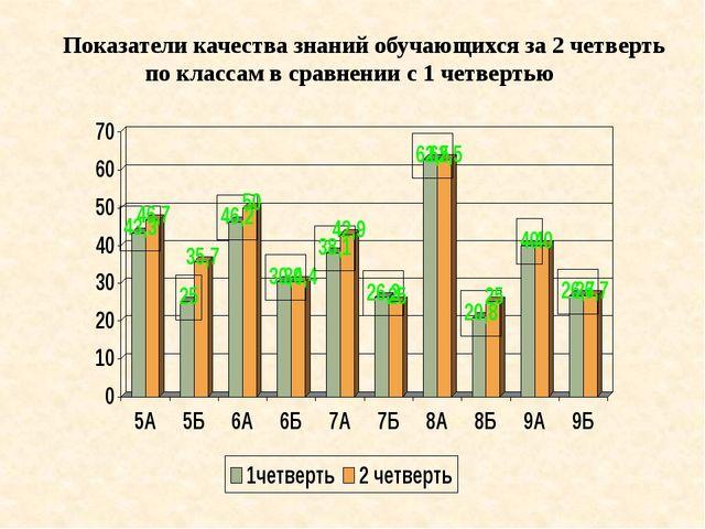 Показатели качества знаний обучающихся за 2 четверть по классам в сравнении...