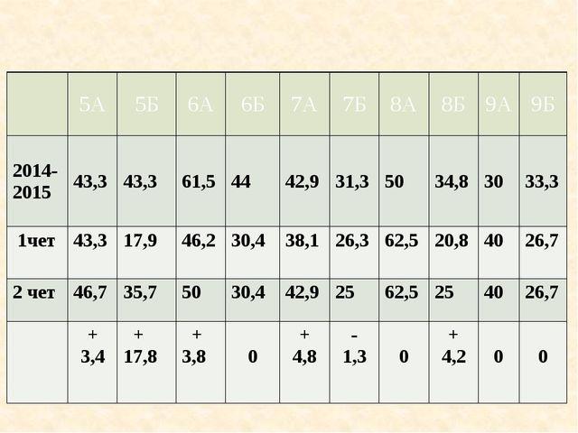 Показатели качества знаний обучающихся во 2 четверти по классам в сравнении...
