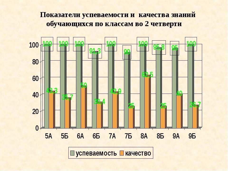 Показатели успеваемости и качества знаний обучающихся по классам во 2 четверти