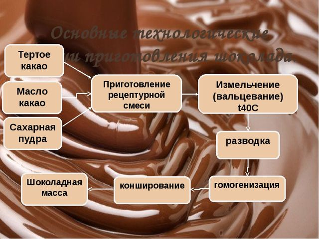 Основные технологические стадии приготовления шоколада. разводка гомогенизаци...