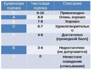 Буквенная оценка Числовая оценка Описание S 9-10 Превосходно A 8-9 Очень хоро