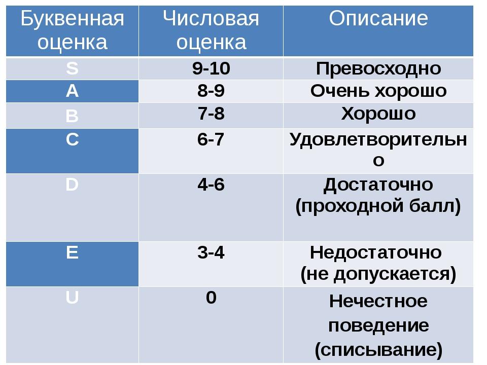 Буквенная оценка Числовая оценка Описание S 9-10 Превосходно A 8-9 Очень хоро...