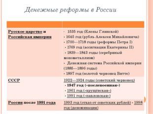 Денежные реформы в России Русское царствои Российская империя 1535 год (Еле
