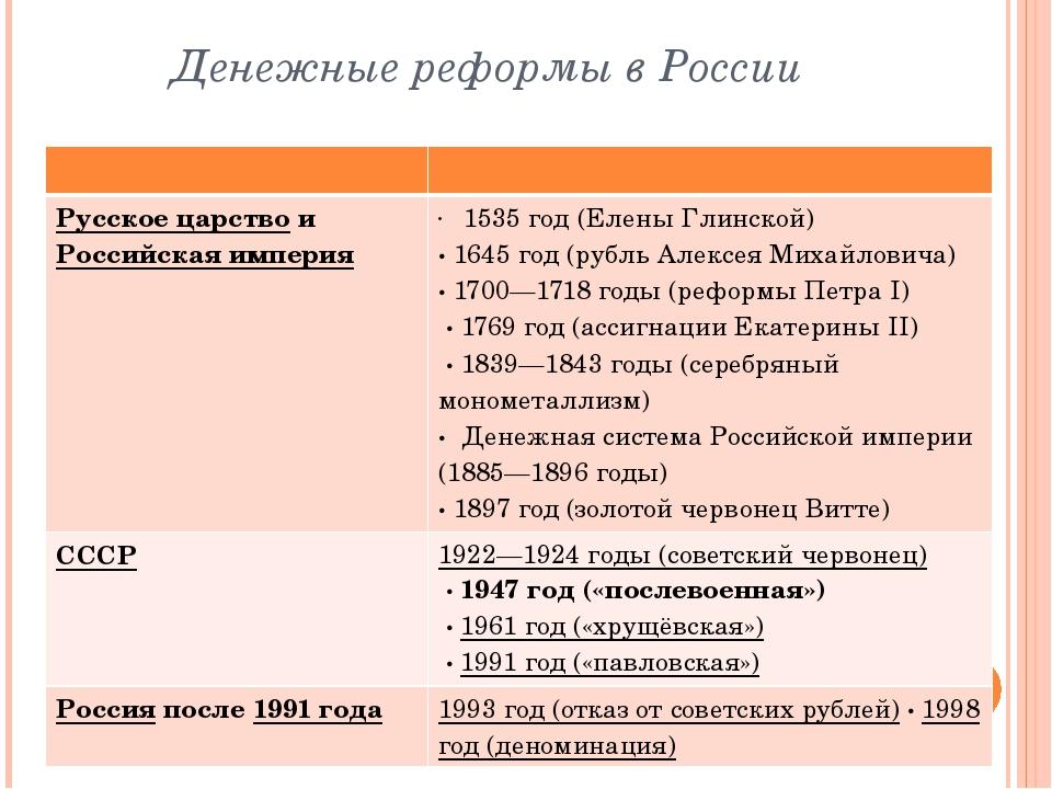 Денежные реформы в России Русское царствои Российская империя 1535 год (Еле...