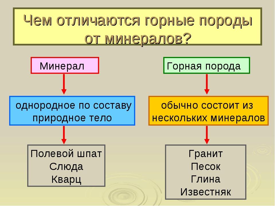 Чем отличаются горные породы от минералов? однородное по составу природное те...