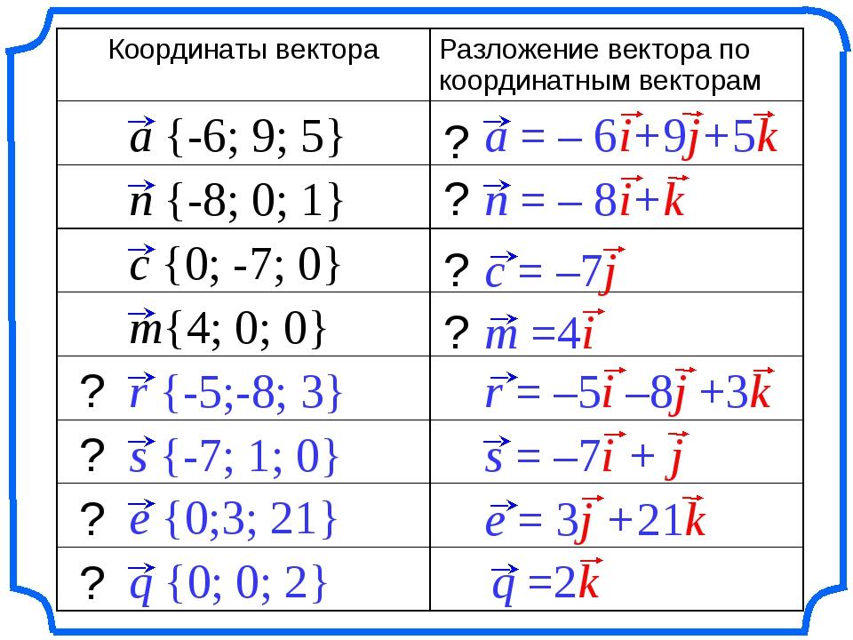 a {-6; 9; 5} n {-8; 0; 1} m{4; 0; 0} c {0; -7; 0} ? ? ? ? ? ? ? ? r {-5;-8; 3...