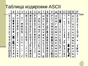 * Таблица кодировки ASCII *