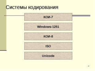 * Системы кодирования КОИ-7 Windows-1251 КОИ-8 ISO Unicode