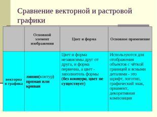 Сравнение векторной и растровой графики Основной элемент изображенияЦвет и