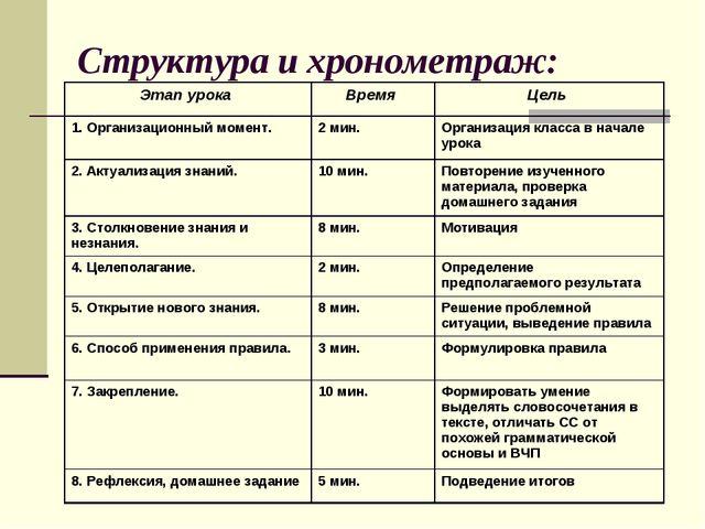 Структура и хронометраж: