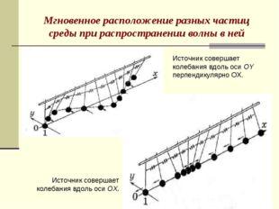 Мгновенное расположение разных частиц среды при распространении волны в ней И
