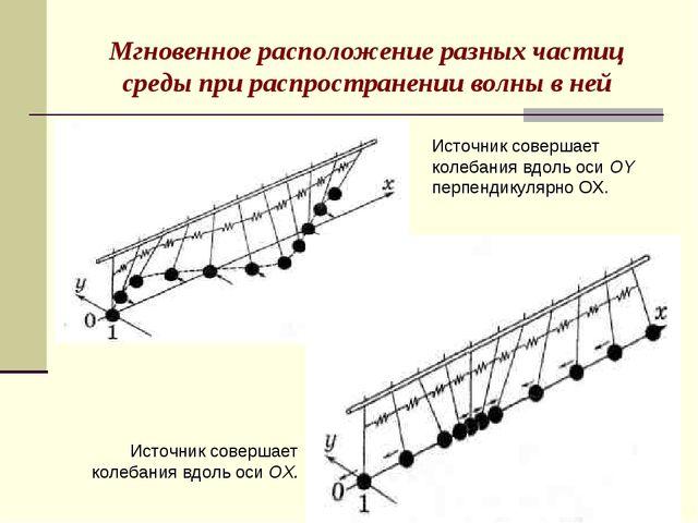 Мгновенное расположение разных частиц среды при распространении волны в ней И...