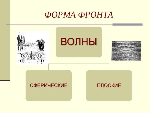 ФОРМА ФРОНТА