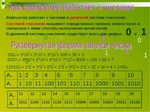 1 0 1 1 1 0 0 0 1 0 Компьютер работает с числами в двоичной системе счисления