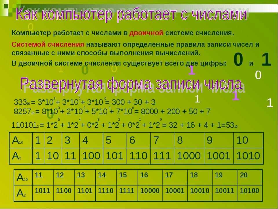 1 0 1 1 1 0 0 0 1 0 Компьютер работает с числами в двоичной системе счисления...