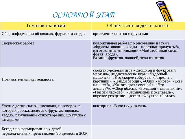ОСНОВНОЙ ЭТАП Тематика занятийОбщественная деятельность Сбор информации об о...