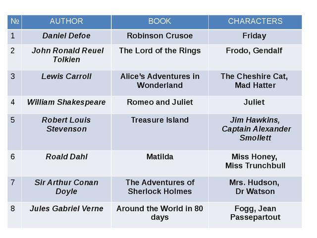 № AUTHOR BOOK CHARACTERS 1 Daniel Defoe Robinson Crusoe Friday 2 John Ronald...