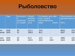 Рыболовство Годы Количество рыболовных угодий Общий вылов в тысячах штук Оста