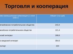 Торговля и кооперация Торгово-промышленная организация (1 июня 1930 г) Оборот