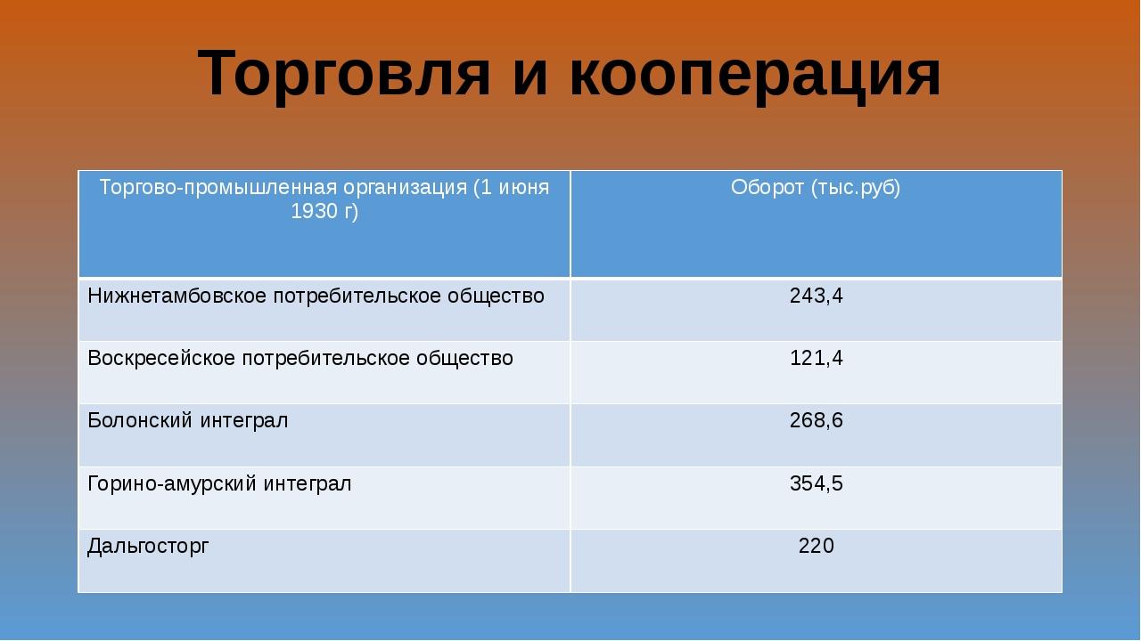 Торговля и кооперация Торгово-промышленная организация (1 июня 1930 г) Оборот...