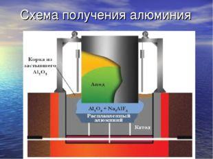 Схема получения алюминия