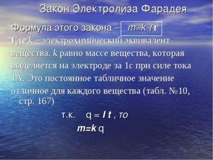 Закон Электролиза Фарадея Формула этого закона – m=k I t Где k – электрохими