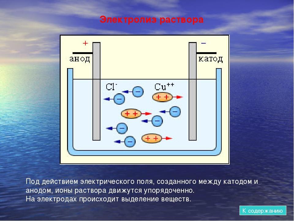 Электролиз раствора Под действием электрического поля, созданного между катод...