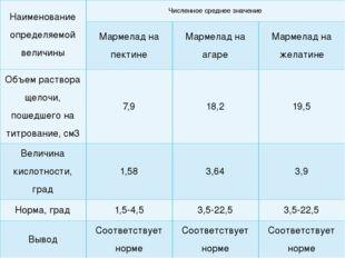 Наименование определяемой величины Численное среднее значение Мармелад на пек