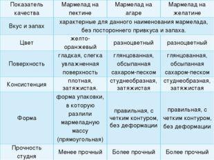 Показатель качества Мармелад на пектине Мармелад на агаре Мармелад на желатин