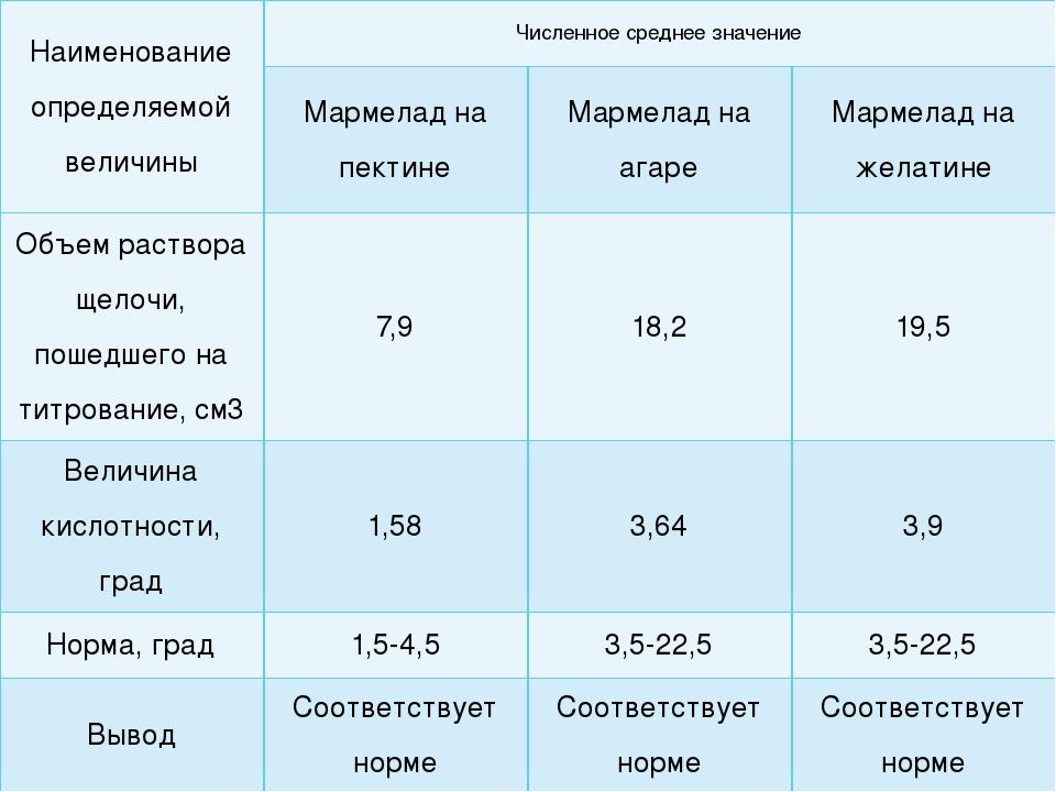 Наименование определяемой величины Численное среднее значение Мармелад на пек...