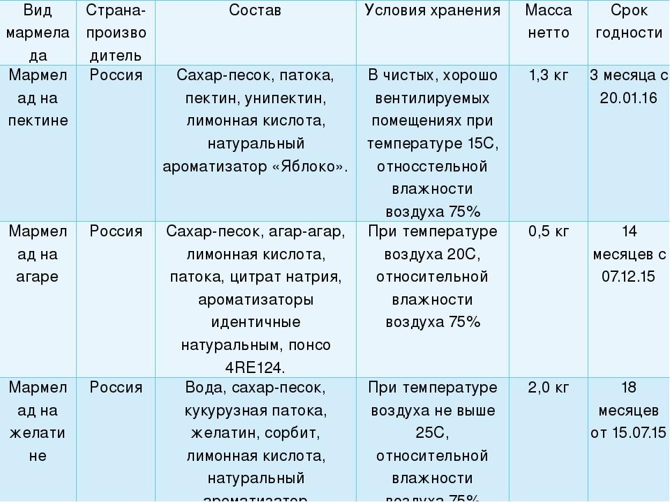 Вид мармелада Страна-производитель Состав Условия хранения Масса нетто Срок г...