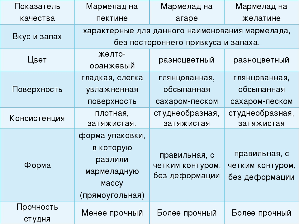 Показатель качества Мармелад на пектине Мармелад на агаре Мармелад на желатин...