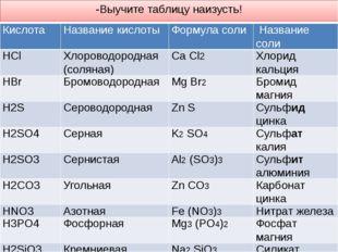 -Выучите таблицу наизусть! Кислота Название кислоты Формула соли Название сол