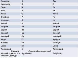 Название элемента Формула элемента Как произносится Водород H Аш Кислород O