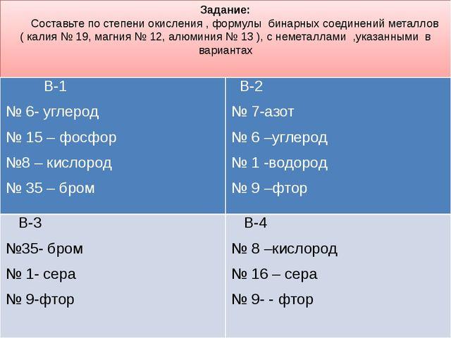 Задание: Составьте по степени окисления , формулы бинарных соединений металло...