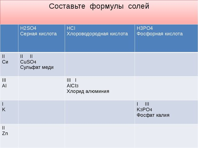 Составьте формулы солей H2SO4 Серная кислота HCl Хлороводороднаякислота H3PO4...