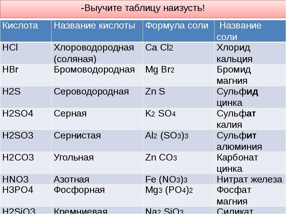 -Выучите таблицу наизусть! Кислота Название кислоты Формула соли Название сол...