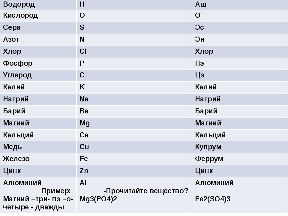 Название элемента Формула элемента Как произносится Водород H Аш Кислород O...
