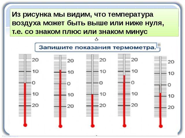 Из рисунка мы видим, что температура воздуха может быть выше или ниже нуля,...