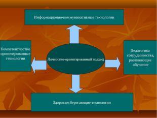 Личностно-ориентированный подход Информационно-коммуникативные технологии Здо