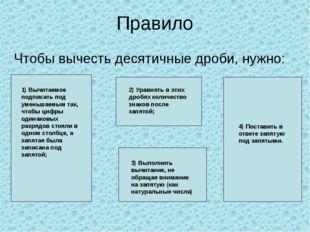 Правило Чтобы вычесть десятичные дроби, нужно: 1) Вычитаемое подписать под ум
