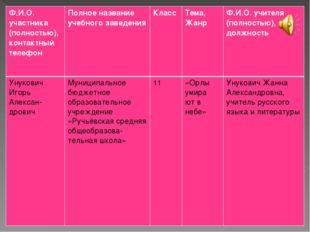 Ф.И.О. участника (полностью), контактный телефонПолное название учебного зав