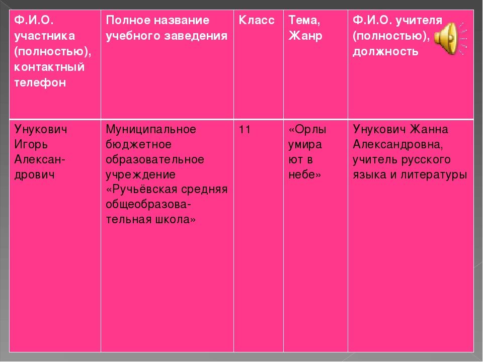 Ф.И.О. участника (полностью), контактный телефонПолное название учебного зав...