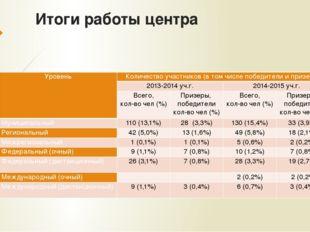 Итоги работы центра Уровень Количество участников (в том числе победители и п
