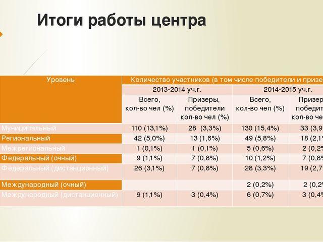 Итоги работы центра Уровень Количество участников (в том числе победители и п...
