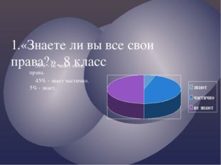 1.«Знаете ли вы все свои права?». 8 класс 50% - не знает свои права. 45% - зн