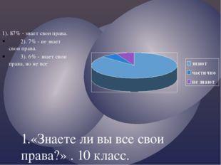 1.«Знаете ли вы все свои права?» . 10 класс. 1). 87% - знает свои права. 2).