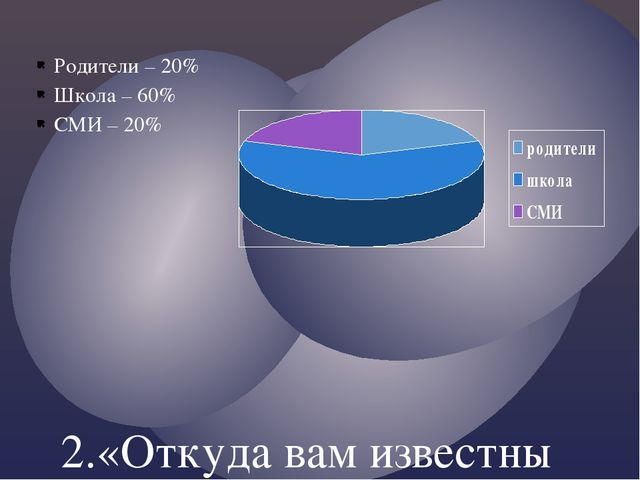 Родители – 20% Школа – 60% СМИ – 20% 2.«Откуда вам известны ваши права?» 6 кл...